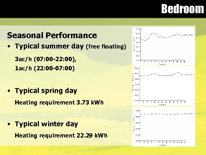 Bedroom Seasonal Performance • Typical summer day (free floating) 3 ac/h (07: 00 -22: