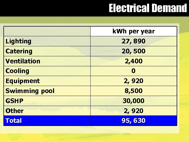 Electrical Demand k. Wh per year Lighting 27, 890 Catering 20, 500 Ventilation Cooling