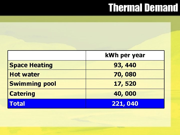 Thermal Demand k. Wh per year Space Heating 93, 440 Hot water 70, 080