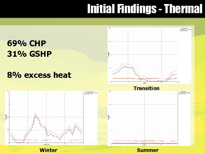 Initial Findings - Thermal 69% CHP 31% GSHP 8% excess heat Transition Winter Summer
