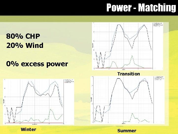 Power - Matching 80% CHP 20% Wind 0% excess power Transition Winter Summer