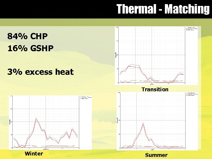 Thermal - Matching 84% CHP 16% GSHP 3% excess heat Transition Winter Summer