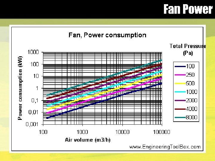 Fan Power