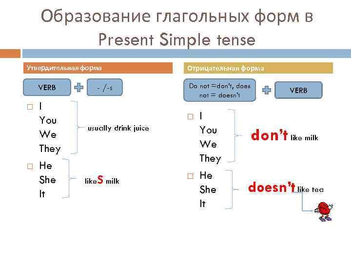 Образование глагольных форм в Present Simple tense Утвердительная форма VERB I You We They
