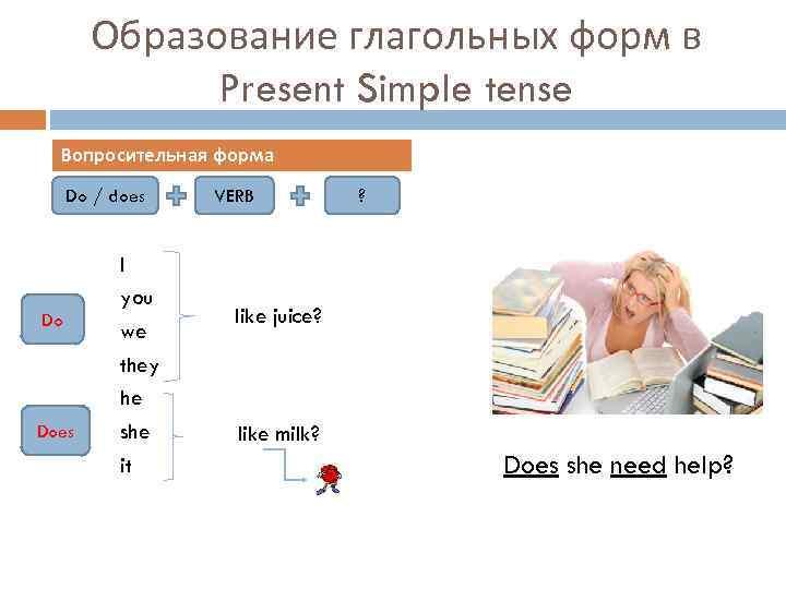 Образование глагольных форм в Present Simple tense Вопросительная форма Do / does Do Does