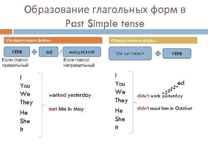 Образование глагольных форм в Past Simple tense Утвердительная форма VERB Если глагол правильный I