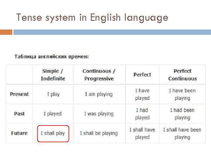 Tense system in English language
