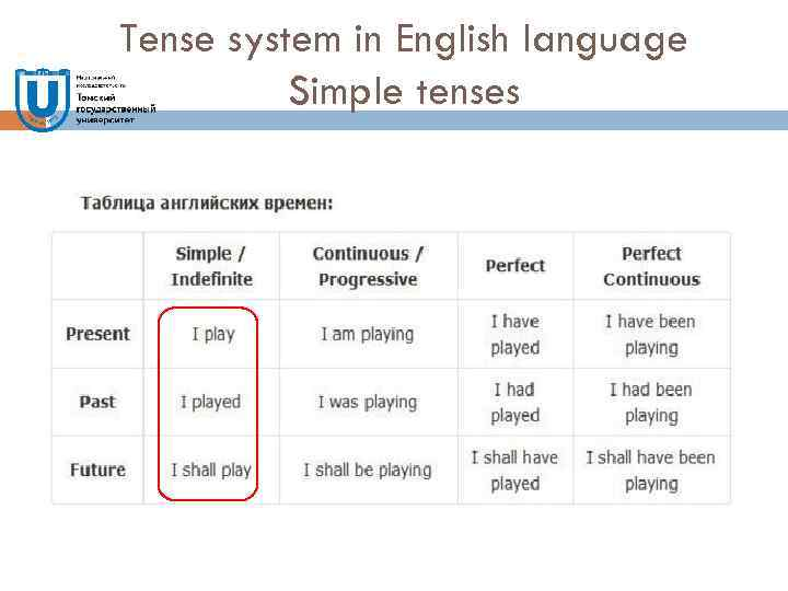 Tense system in English language Simple tenses