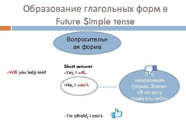 Образование глагольных форм в Future Simple tense Вопросительн ая форма -Will you help me?