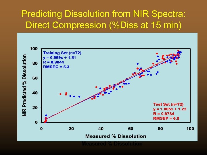 Predicting Dissolution from NIR Spectra: Direct Compression (%Diss at 15 min)