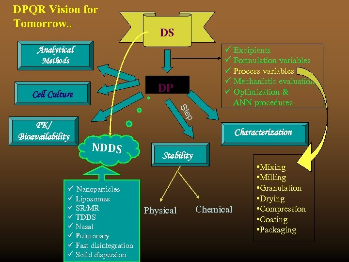 DPQR Vision for Tomorrow. . DS Analytical Methods DP Cell Culture p Sle PK/