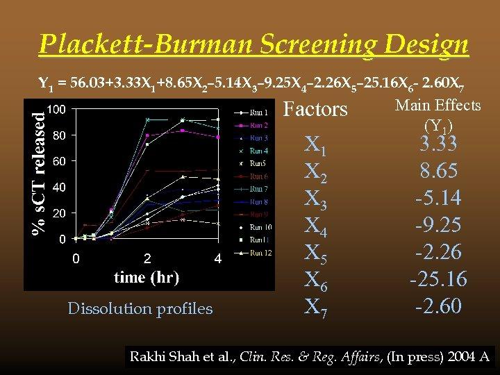 Plackett-Burman Screening Design Y 1 = 56. 03+3. 33 X 1+8. 65 X 2–