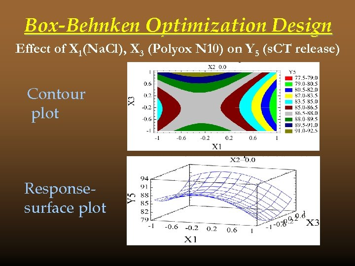 Box-Behnken Optimization Design Effect of X 1(Na. Cl), X 3 (Polyox N 10) on