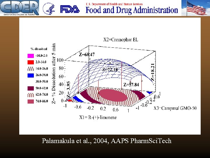Palamakula et al. , 2004, AAPS Pharm. Sci. Tech