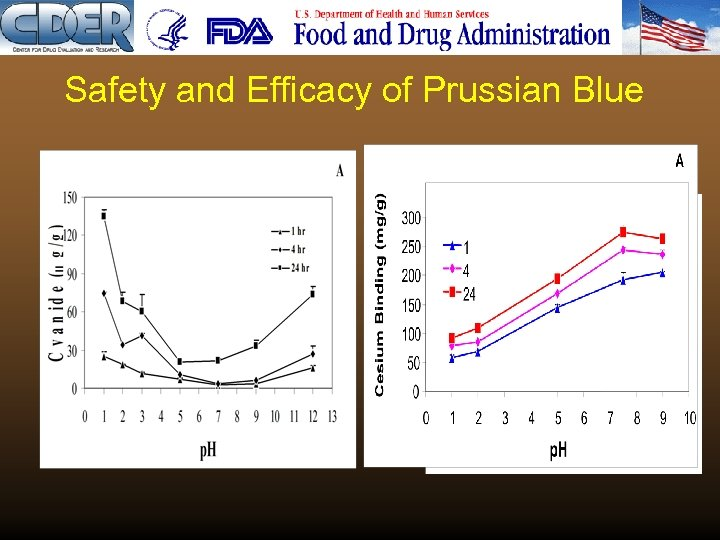 Safety and Efficacy of Prussian Blue