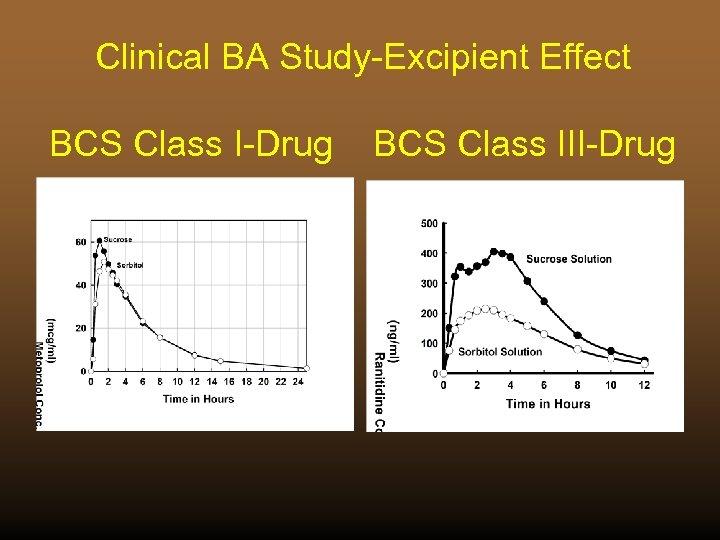 Clinical BA Study-Excipient Effect BCS Class I-Drug BCS Class III-Drug