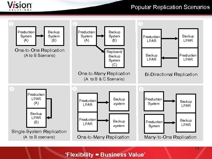 Popular Replication Scenarios 3 2 1 Production System (A) Backup System (B) Production System
