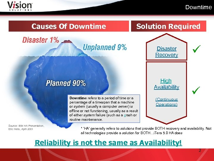 Downtime Causes Of Downtime Solution Required Disaster Recovery High Availability Downtime refers to a