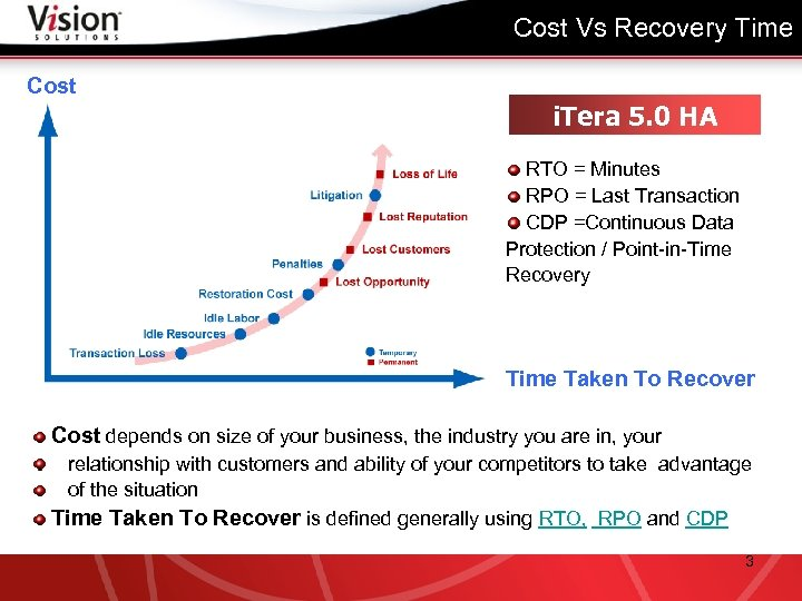 Cost Vs Recovery Time Cost i. Tera 5. 0 HA RTO = Minutes RPO