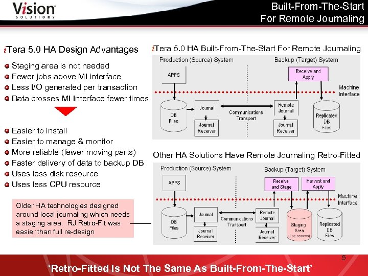 Built-From-The-Start For Remote Journaling i. Tera 5. 0 HA Design Advantages i. Tera 5.