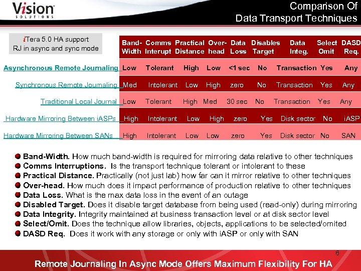 Comparison Of Data Transport Techniques i. Tera 5. 0 HA support RJ in async