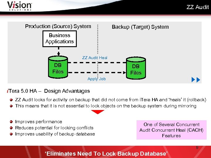 ZZ Audit Production (Source) System Backup (Target) System Business Applications Target Applications Users updating