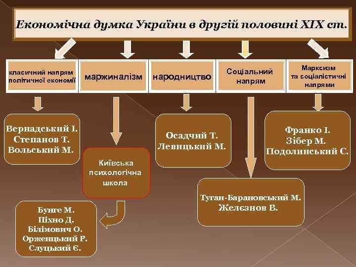 Економічна думка України в другій половині ХІХ ст. класичний напрям політичної економії маржиналізм Вернадський