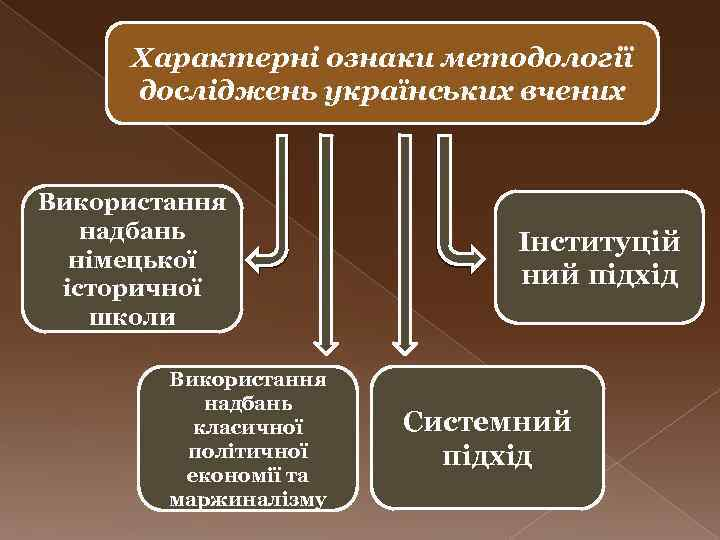 Характерні ознаки методології досліджень українських вчених Використання надбань німецької історичної школи Використання надбань класичної