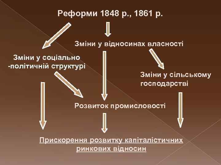Реформи 1848 р. , 1861 р. Зміни у відносинах власності Зміни у соціально -політичній