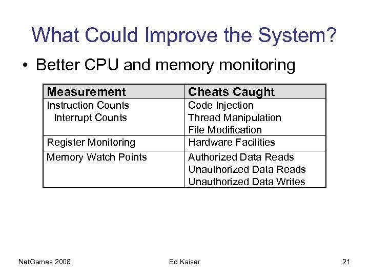 What Could Improve the System? • Better CPU and memory monitoring Measurement Cheats Caught