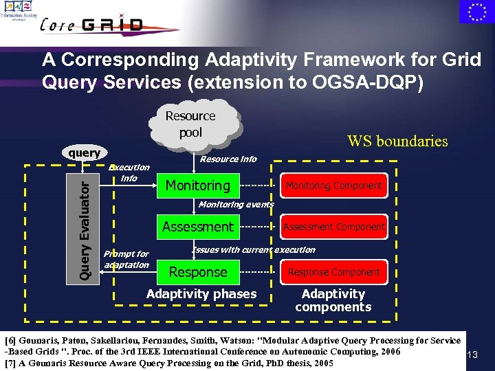 A Corresponding Adaptivity Framework for Grid Query Services (extension to OGSA-DQP) Resource pool Query
