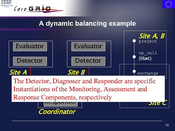 A dynamic balancing example Site A, B Evaluator Detector project op_call (Blast) exchange Site