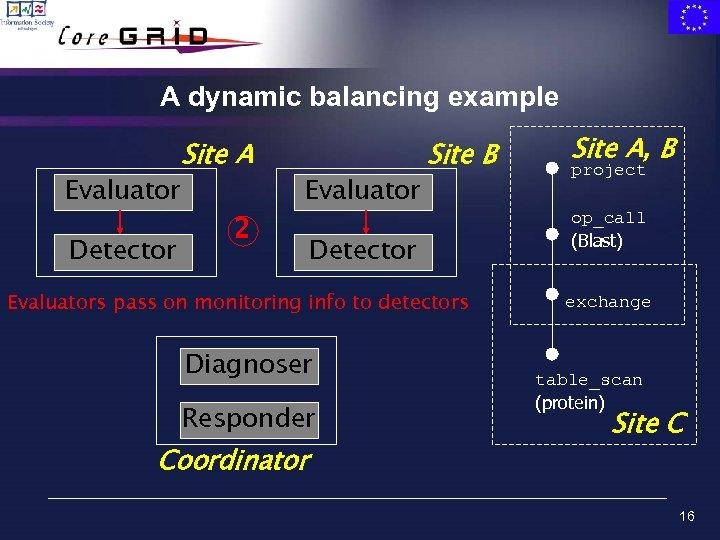 A dynamic balancing example Evaluator Detector Site A 2 Evaluator Site B Detector Evaluators