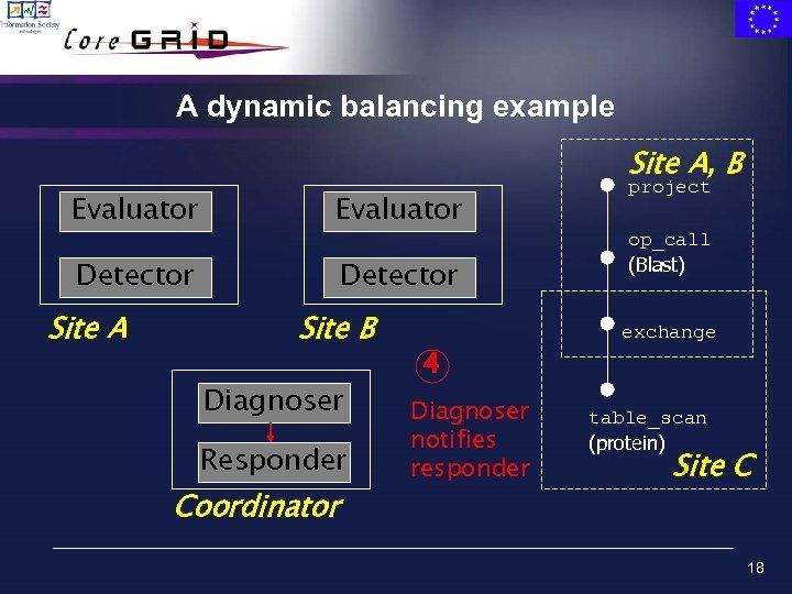 A dynamic balancing example Site A, B Evaluator Detector Site A Site B Diagnoser