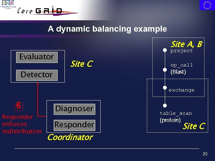 A dynamic balancing example Site A, B Evaluator Detector project Site C op_call (Blast)