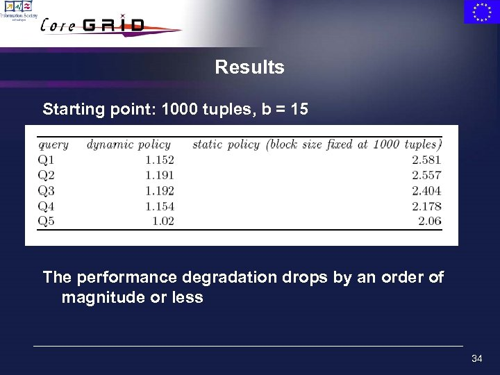Results Starting point: 1000 tuples, b = 15 The performance degradation drops by an