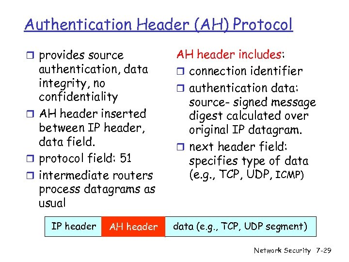 Authentication Header (AH) Protocol r provides source authentication, data integrity, no confidentiality r AH
