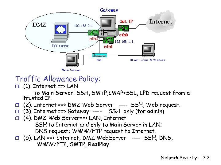DMZ Traffic Allowance Policy: r (1). Internet ==> LAN r r To Main Server: