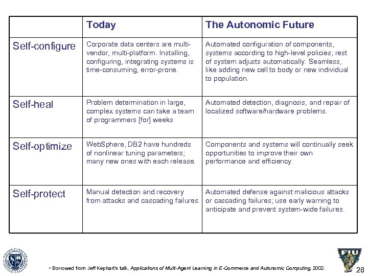Today The Autonomic Future Self-configure Corporate data centers are multivendor, multi-platform. Installing, configuring, integrating