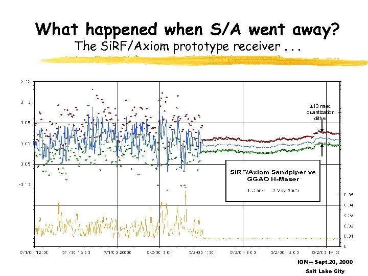 What happened when S/A went away? The Si. RF/Axiom prototype receiver. . . 13