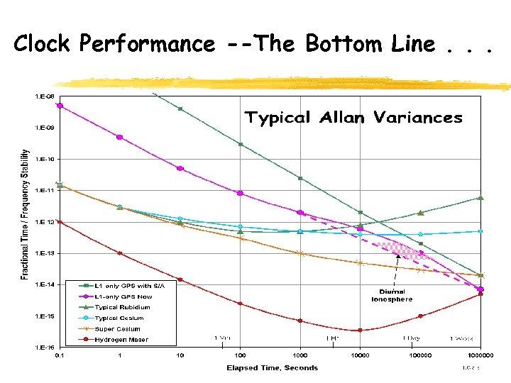 Clock Performance --The Bottom Line. . .