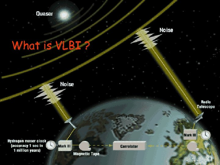 What is VLBI ?