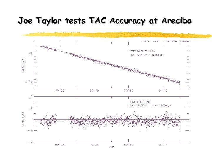 Joe Taylor tests TAC Accuracy at Arecibo
