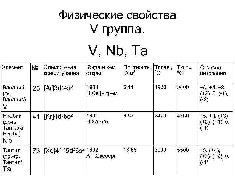 Физические свойства V группа. V, Nb, Ta Элемент № Электронная Когда и кем открыт