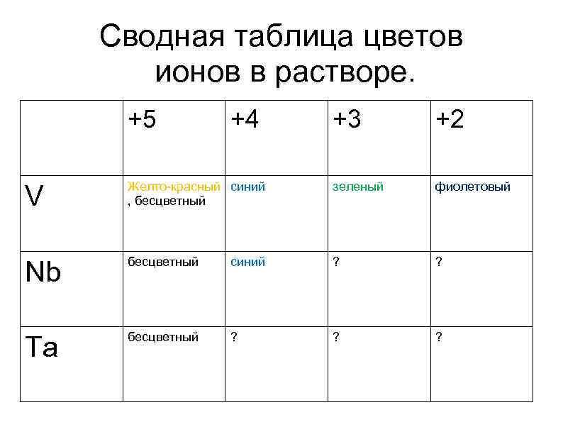 Сводная таблица цветов ионов в растворе. +5 +4 +3 +2 V Желто-красный синий ,