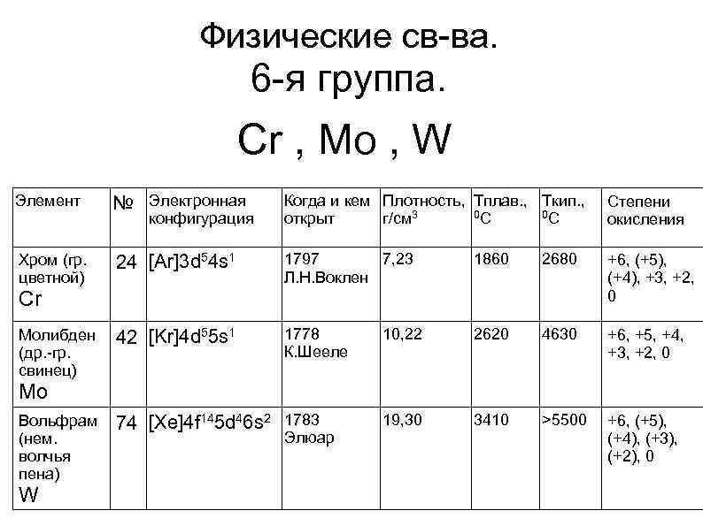 Физические св-ва. 6 -я группа. Cr , Mo , W Элемент № Электронная Когда
