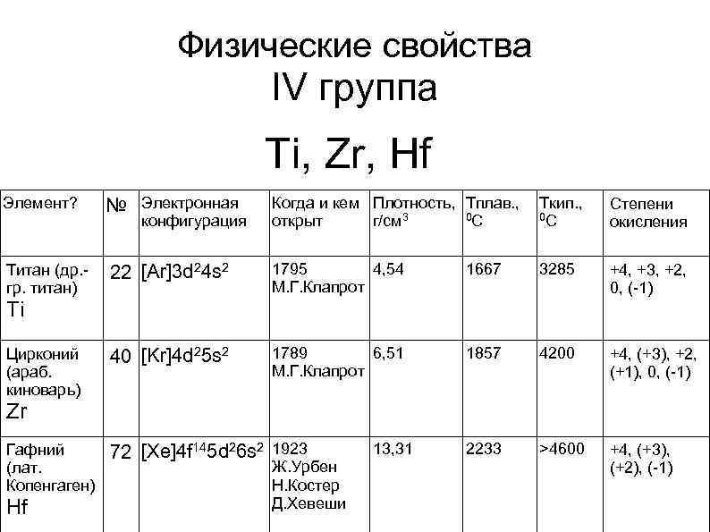 Физические свойства IV группа Ti, Zr, Hf Элемент? № Электронная Когда и кем Плотность,