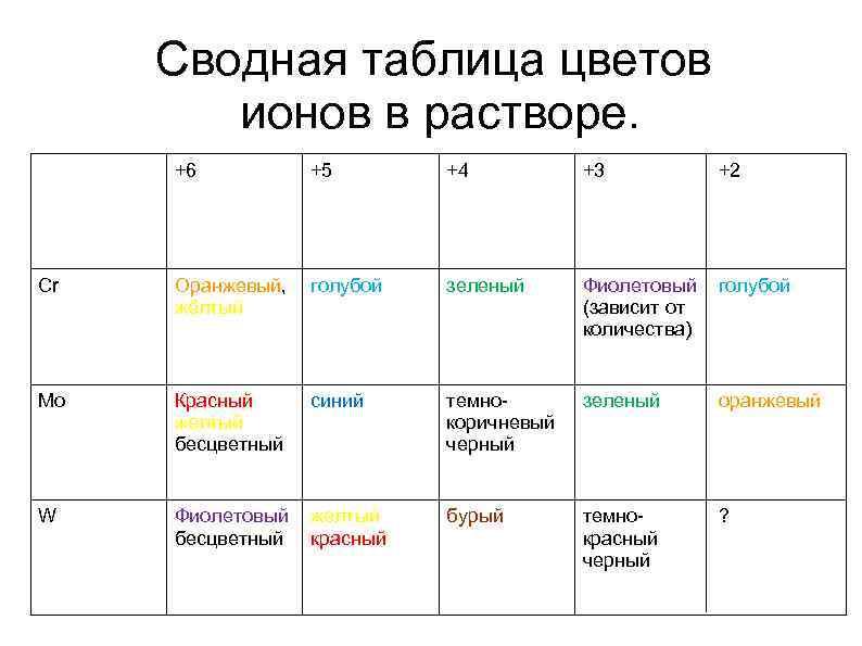 Сводная таблица цветов ионов в растворе. +6 +5 +4 +3 +2 Cr Оранжевый, голубой