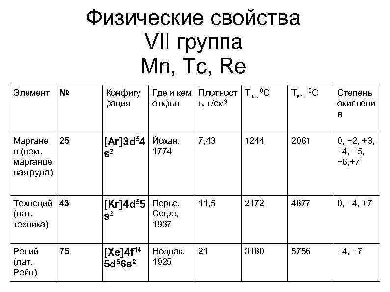 Физические свойства VII группа Mn, Tc, Re Элемент № Конфигу рация Где и кем