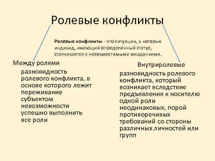 Ролевые конфликты - это ситуации, в которых индивид, имеющий определенный статус, сталкивается с несовместимыми